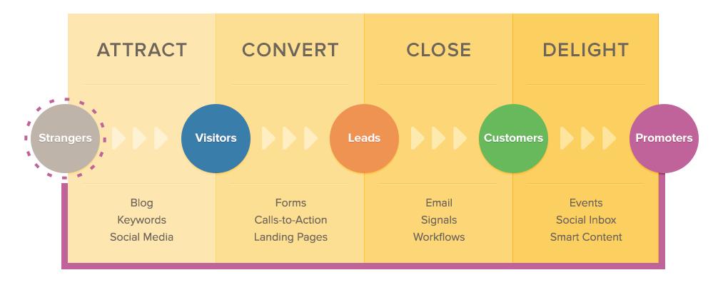 Inbound Marketing Graphic