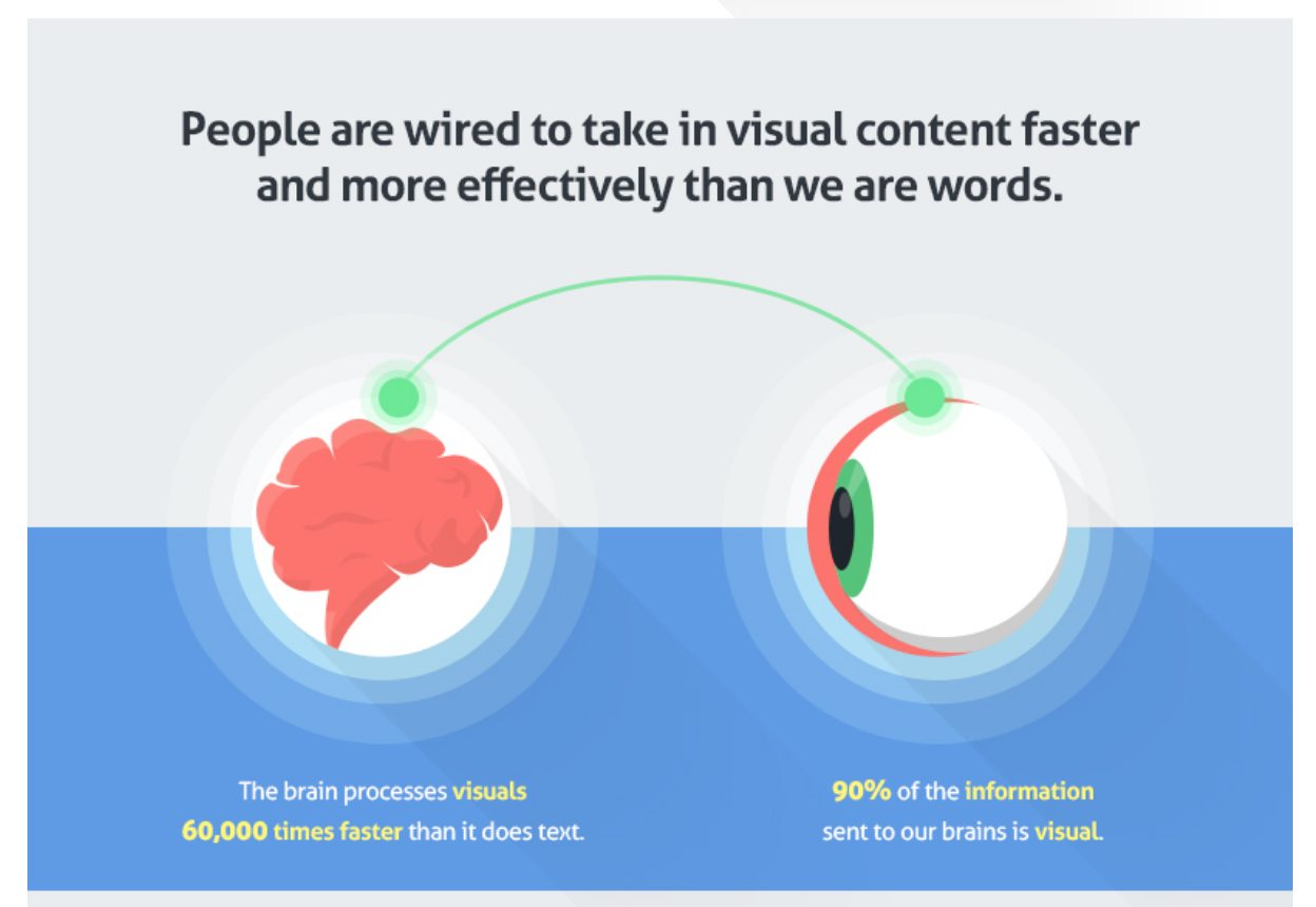quicksprout infographic for visually appealing content